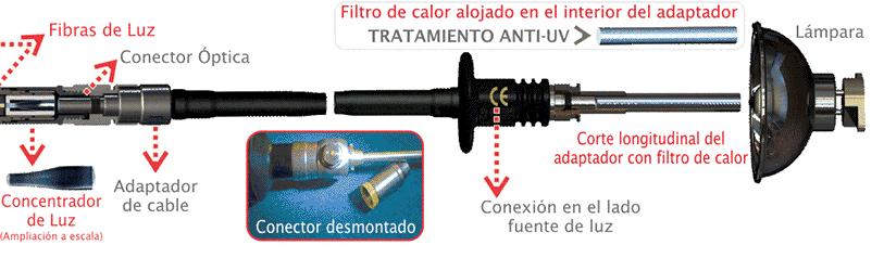 fuente de luz endoscopio